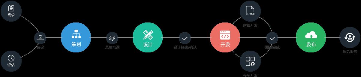 网站建设服务流程